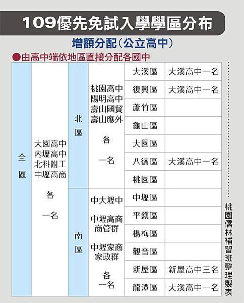 109_優先免試入學學區分布增額分配(公立)_109.6.04.jpg