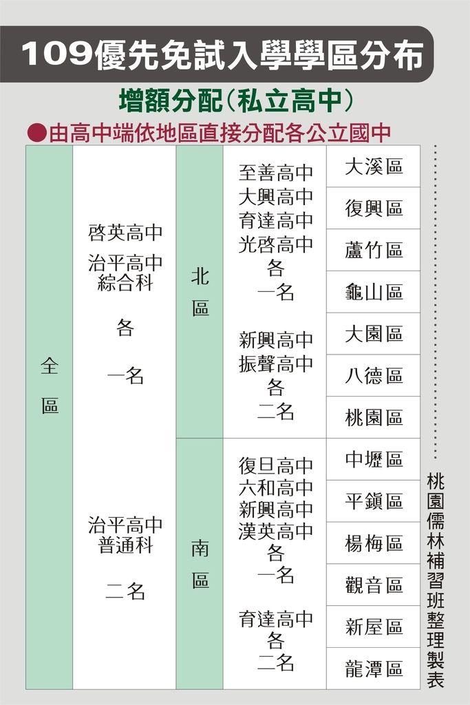 109_優先免試入學學區分布增額分配(私立)_109.6.04.jpg