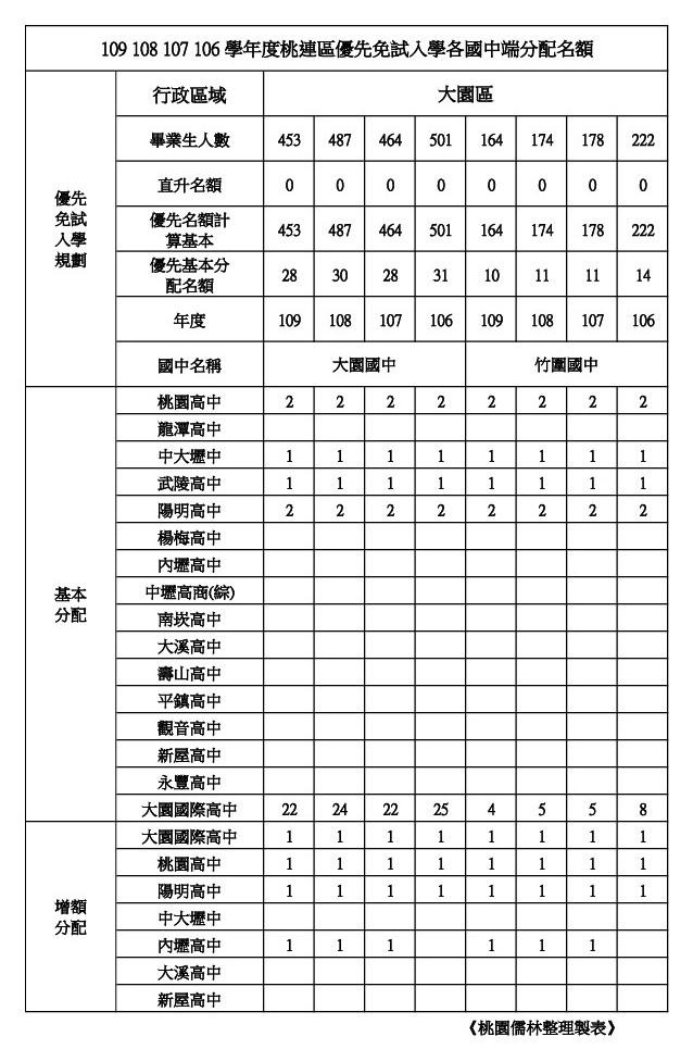 109學年學校優先免試名額整理大園區(大園.竹圍).jpg