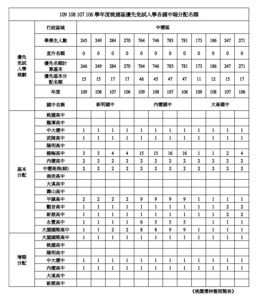 109學年學校優先免試名額整理中壢區(新明.內壢.大崙).jpg