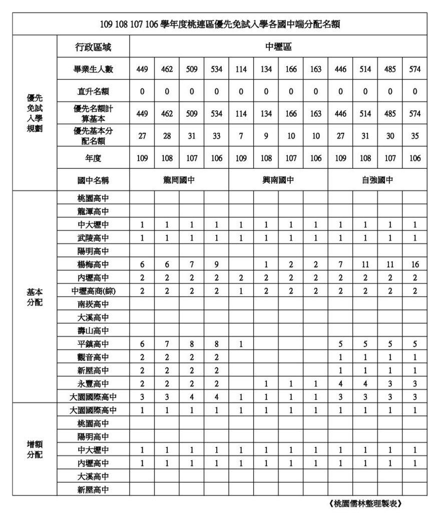 109學年學校優先免試名額整理中壢區(龍岡.興南.自強).jpg