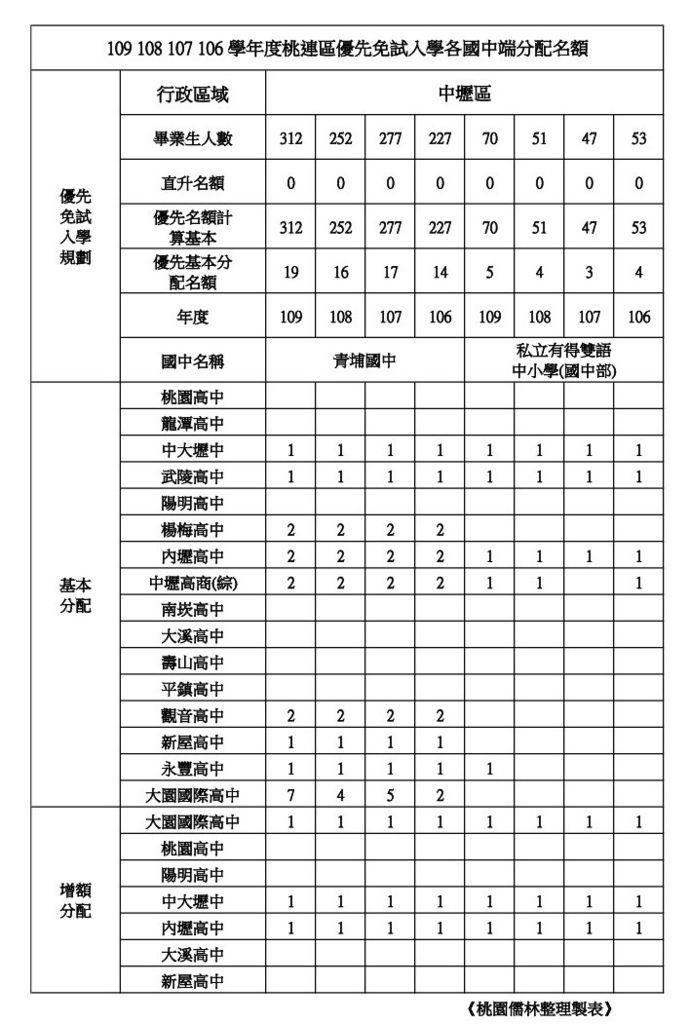 109學年學校優先免試名額整理中壢區(青埔.有得).jpg