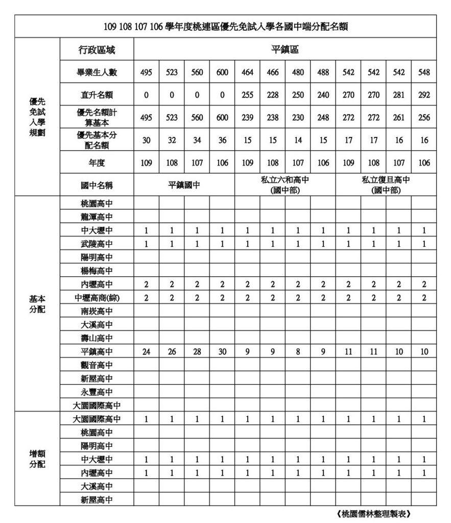 109學年學校優先免試名額整理平鎮區(平鎮.六和.復旦).jpg