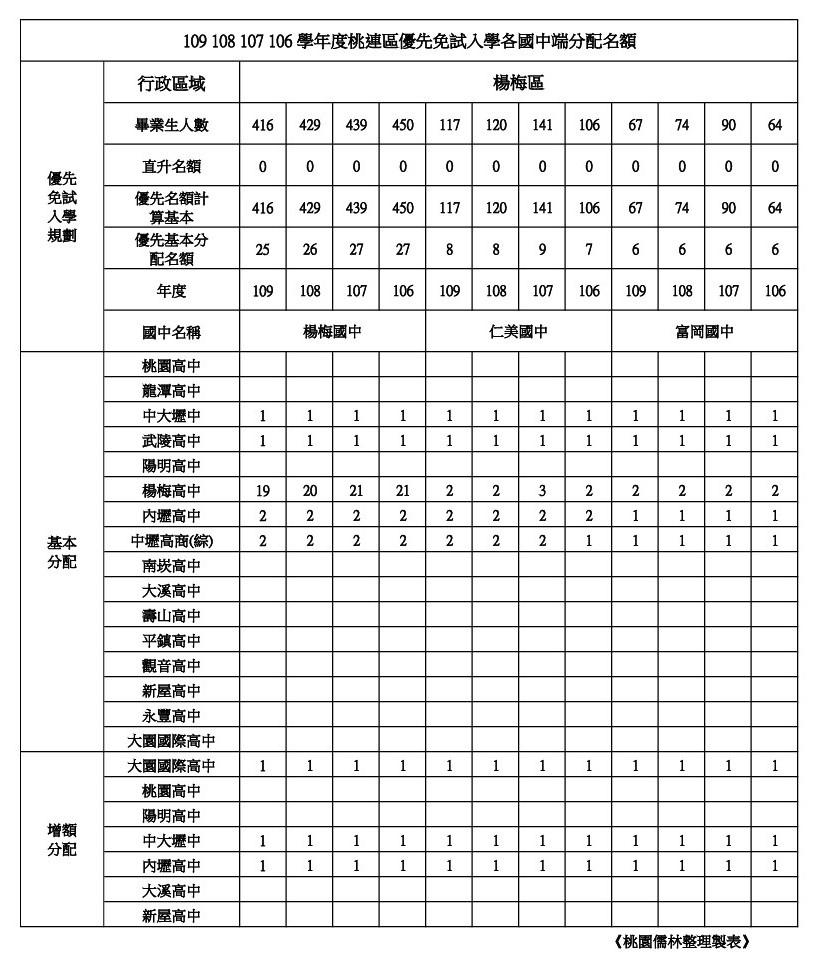 109年桃連區免試入學優先免試名額楊梅區(楊梅.仁美.富岡).jpg