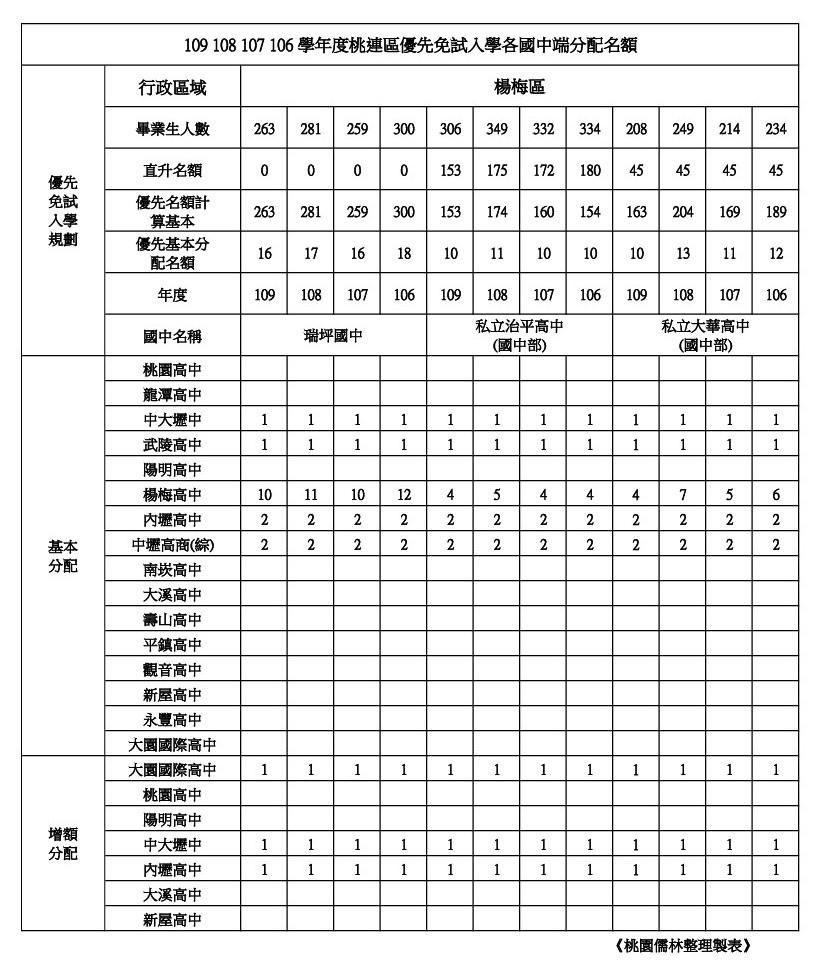 109年桃連區免試入學優先免試名額楊梅區(瑞坪.治平.大華).jpg