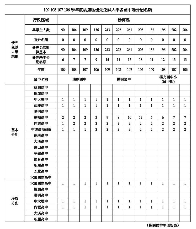 109年桃連區免試入學優先免試名額楊梅區(瑞原.楊明.楊光).jpg