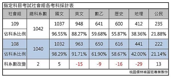 指定科目考試社會組各考科採計表.jpg