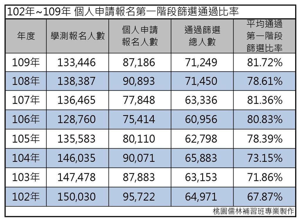 102年~109年 個人申請報名第一階段篩選通過比率.jpg