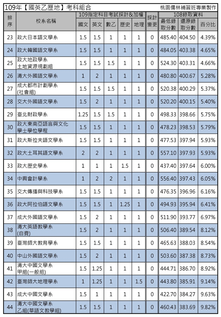 109年【國英乙歷地】考科組合 (2).jpg