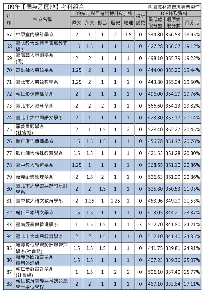 109年【國英乙歷地】考科組合 (4).jpg