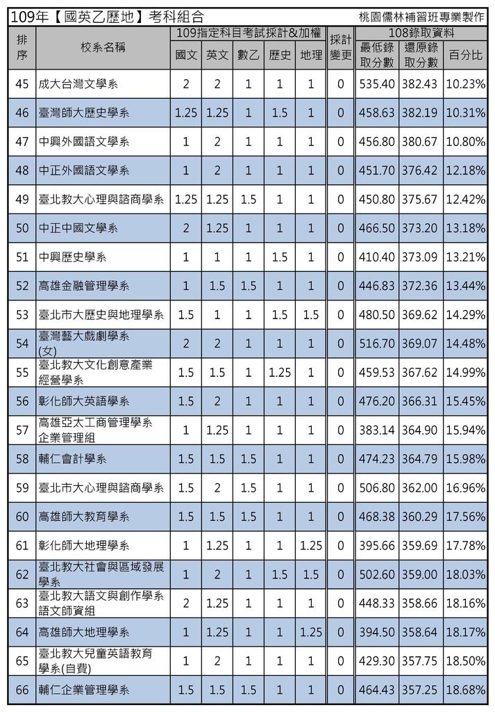 109年【國英乙歷地】考科組合 (3).jpg