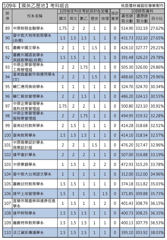 109年【國英乙歷地】考科組合 (5).jpg