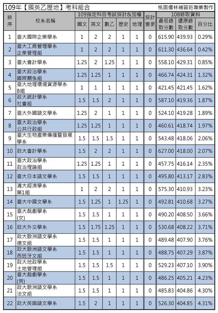 109年【國英乙歷地】考科組合 (1).jpg