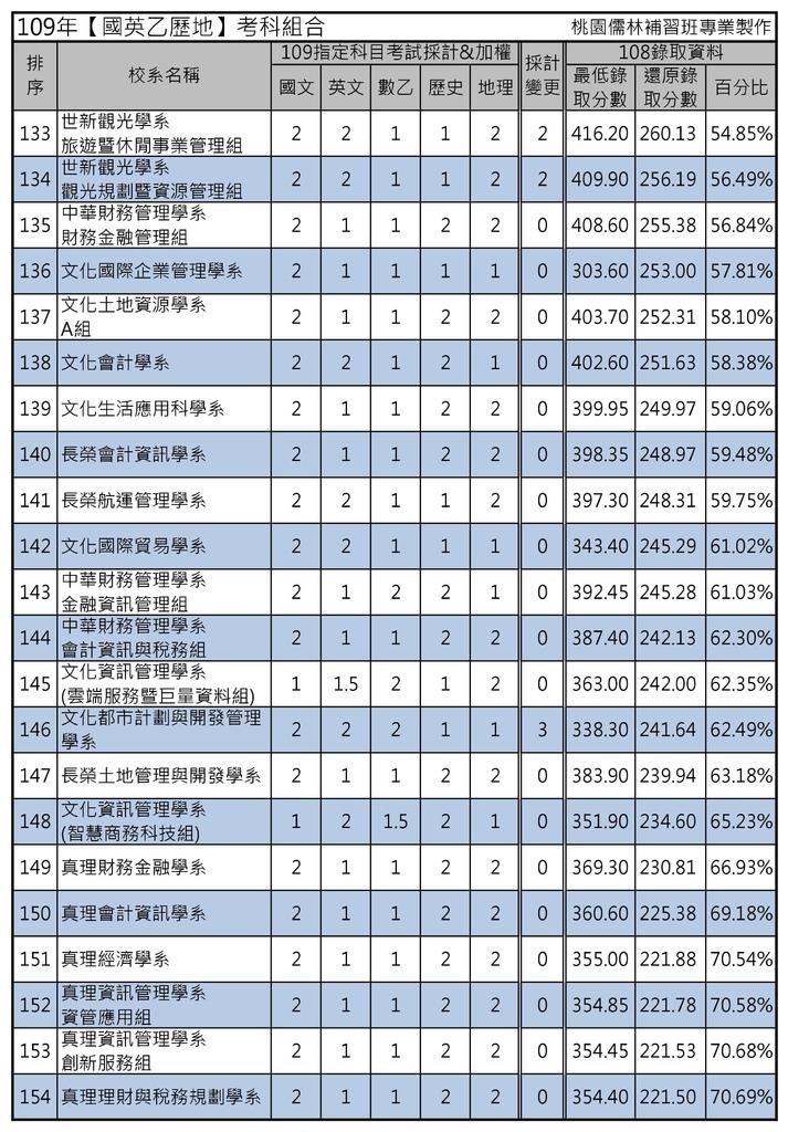 109年【國英乙歷地】考科組合 (7).jpg