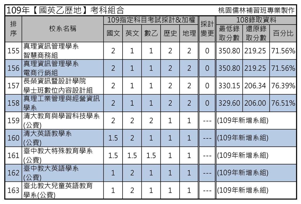 109年【國英乙歷地】考科組合 (8).jpg