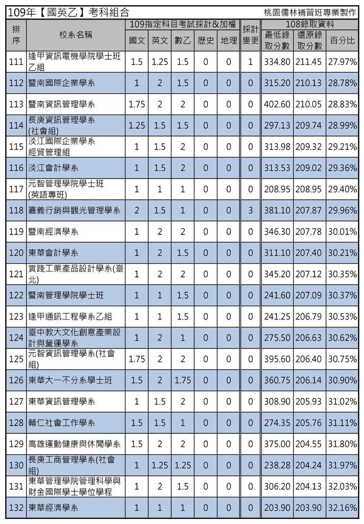109年【國英乙】考科組合 (6).jpg