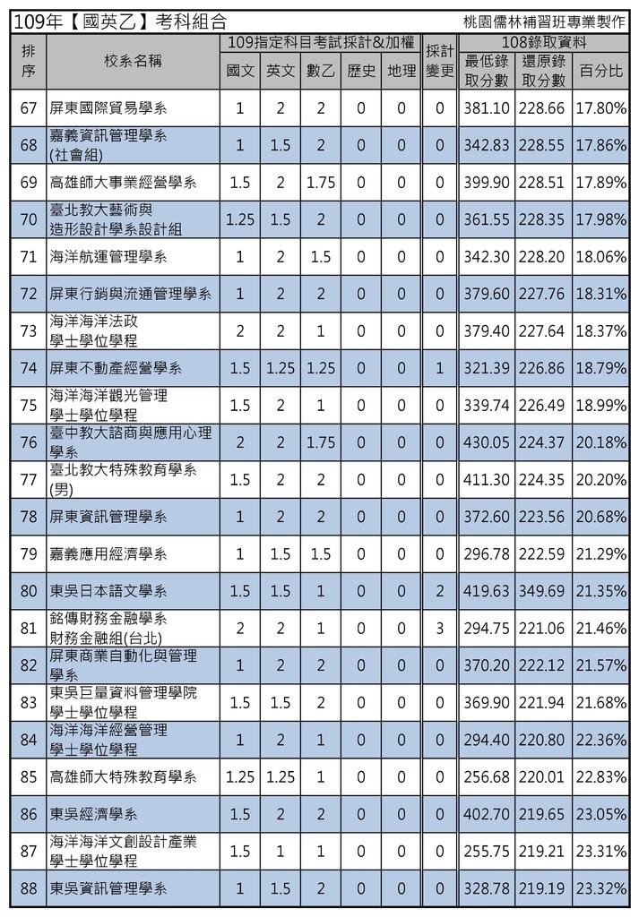 109年【國英乙】考科組合 (4).jpg