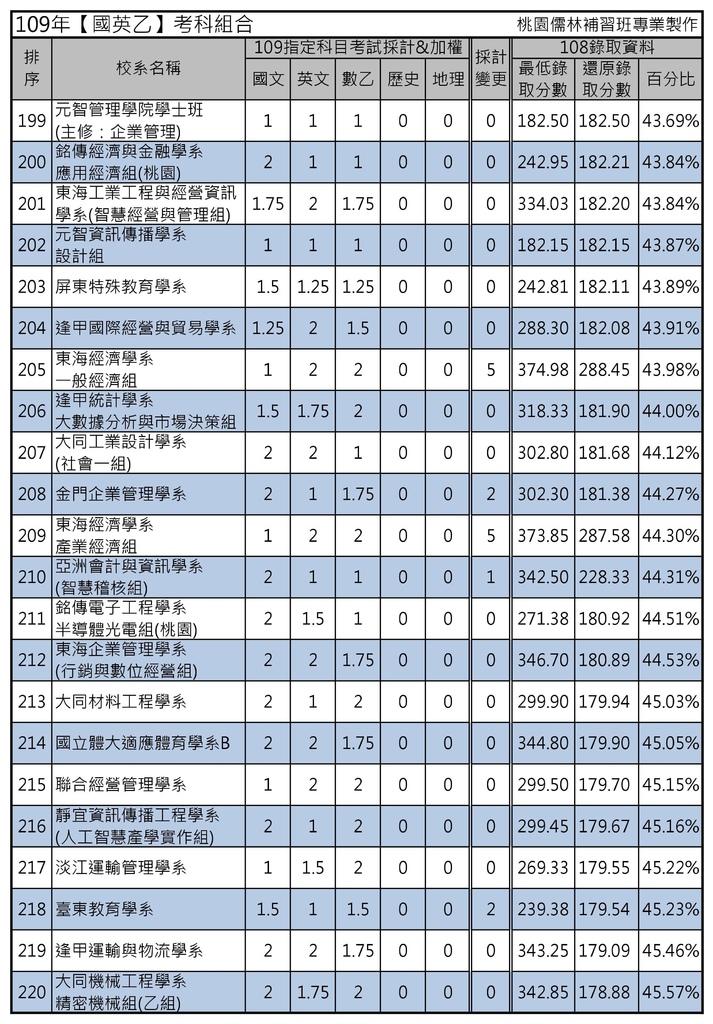 109年【國英乙】考科組合 (10).jpg