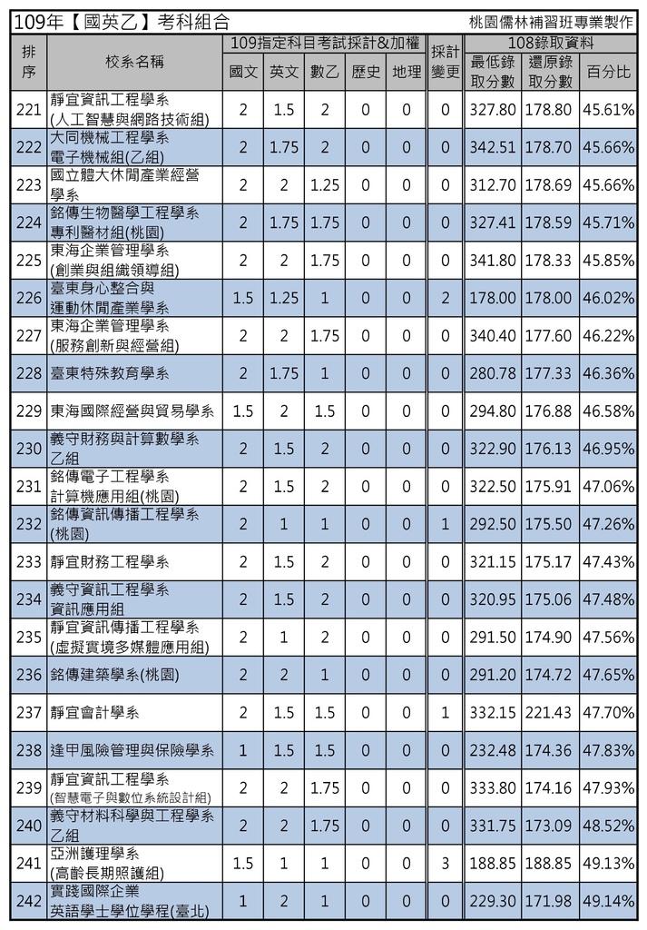 109年【國英乙】考科組合 (11).jpg