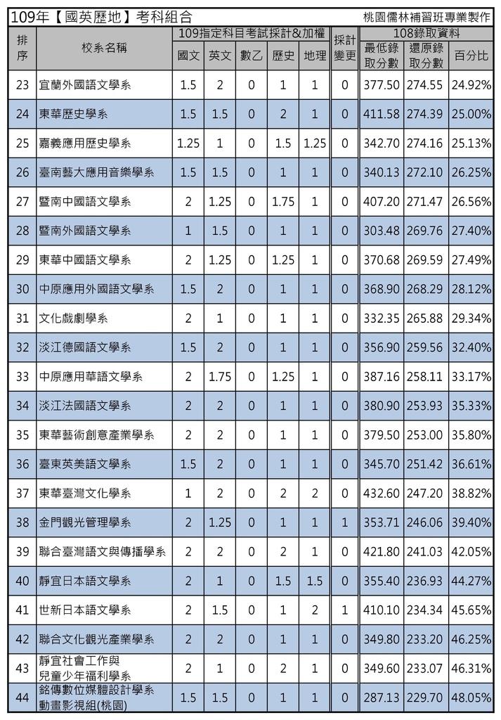 109年【國英歷地】考科組合 (2).jpg