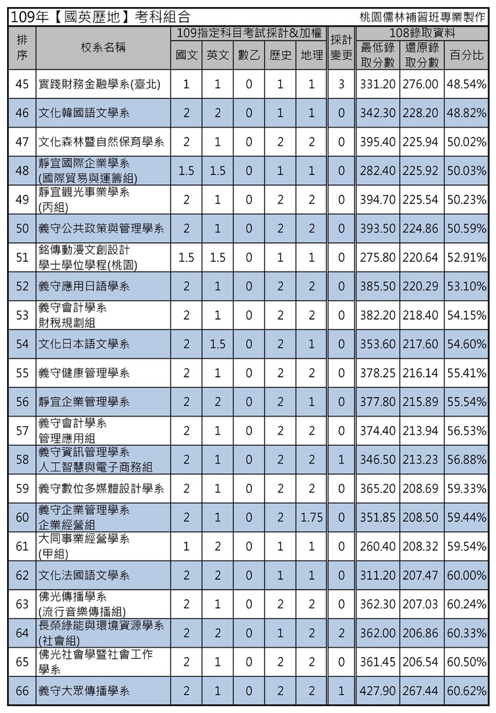 109年【國英歷地】考科組合 (3).jpg
