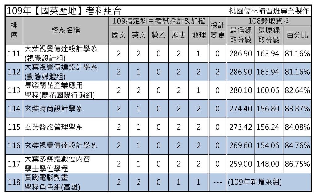 109年【國英歷地】考科組合 (6).jpg