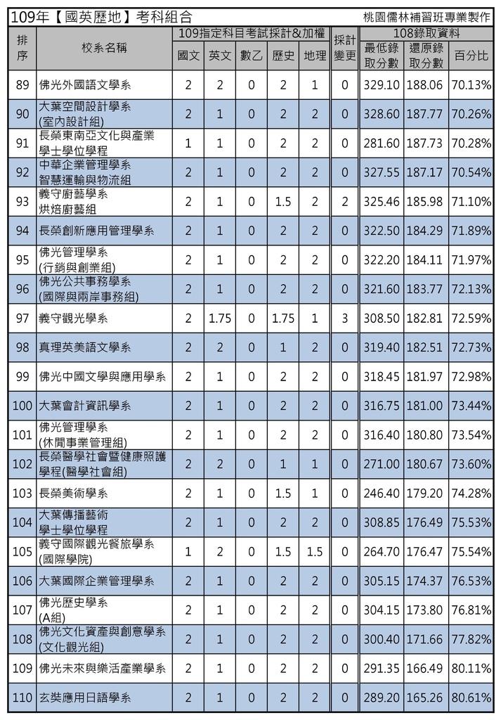 109年【國英歷地】考科組合 (5).jpg