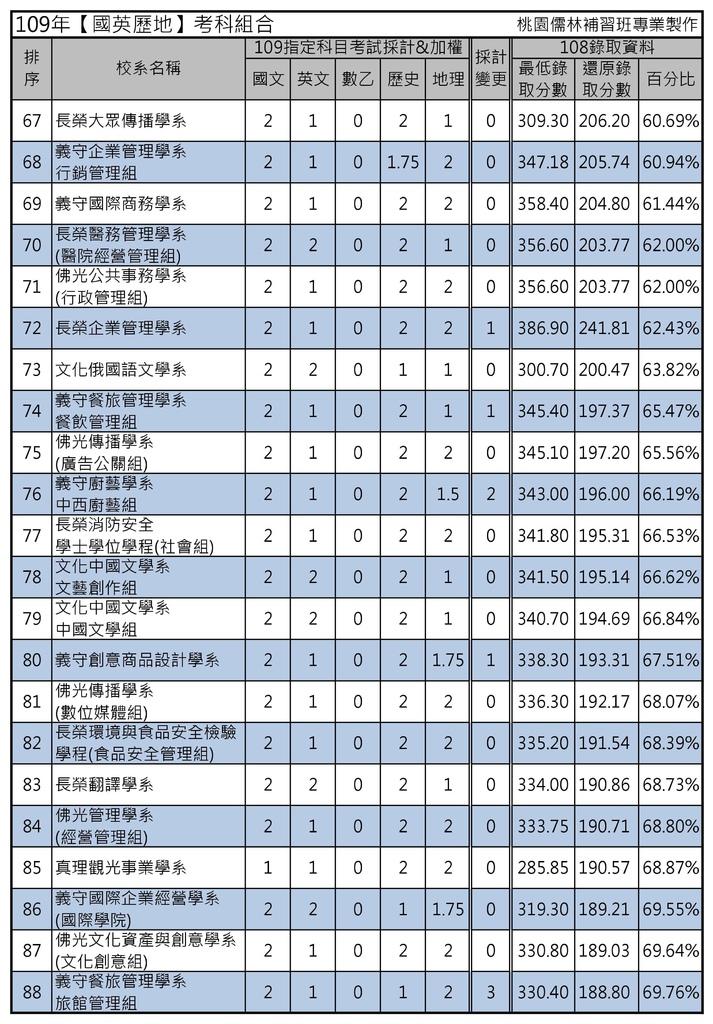 109年【國英歷地】考科組合 (4).jpg
