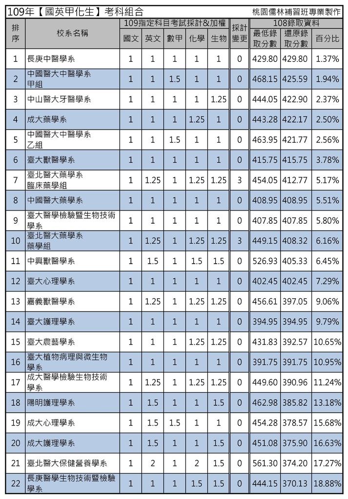 109年【國英甲化生】考科組合 (1).jpg