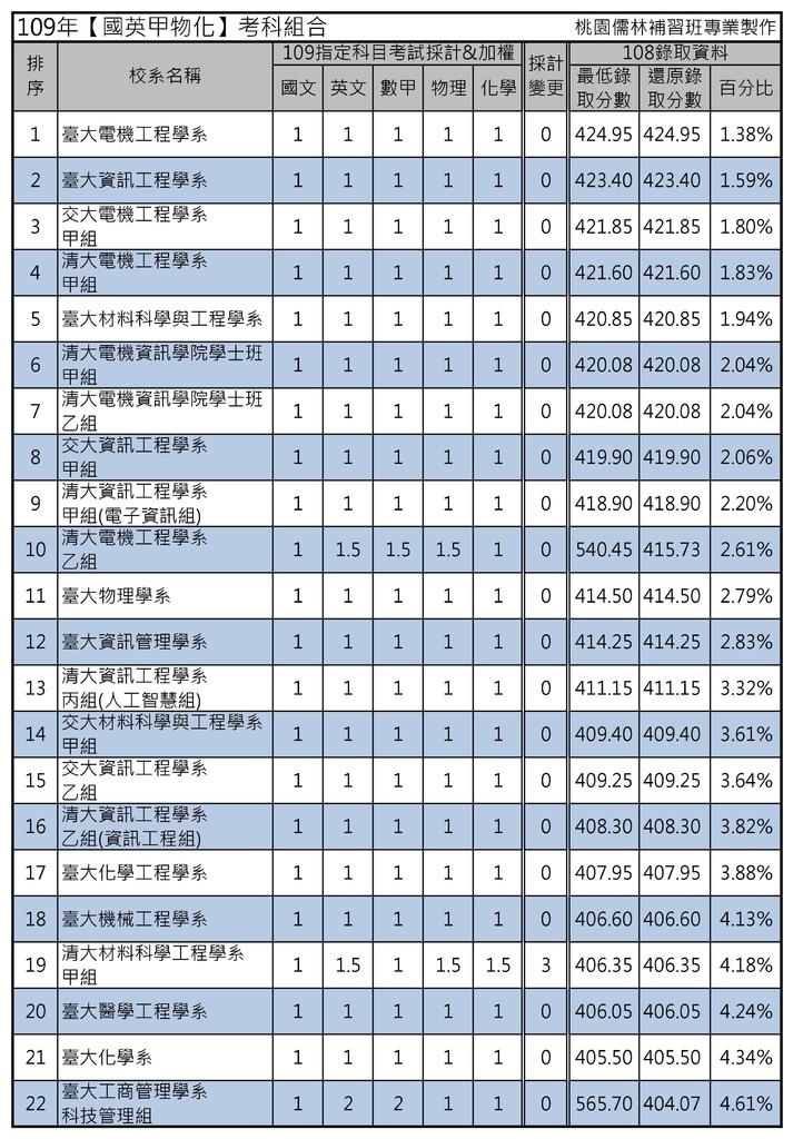 109年【國英甲物化】考科組合 (1).jpg