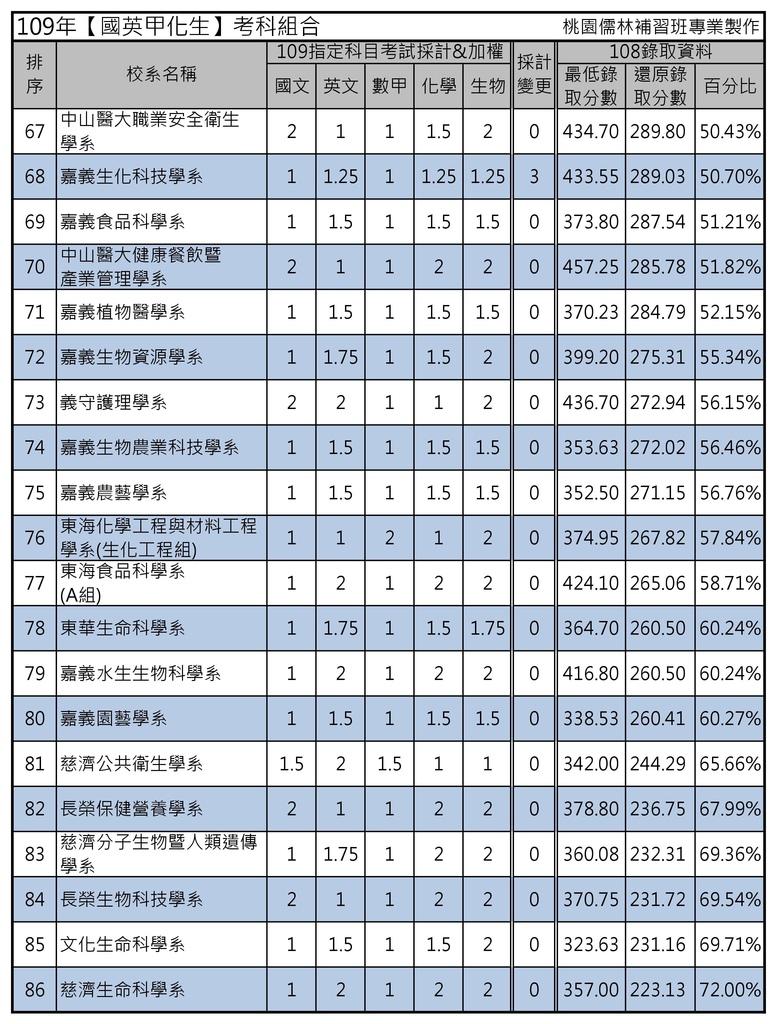 109年【國英甲化生】考科組合 (4).jpg