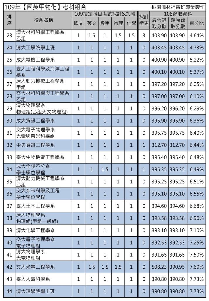 109年【國英甲物化】考科組合 (2).jpg