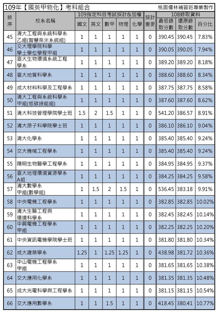 109年【國英甲物化】考科組合 (3).jpg