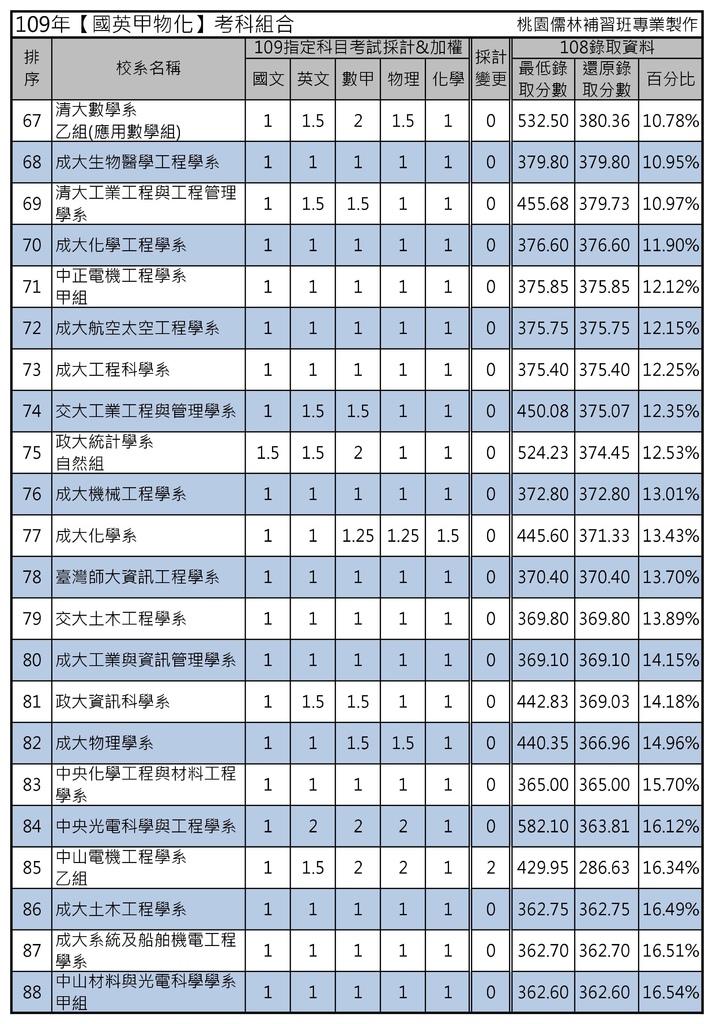 109年【國英甲物化】考科組合 (4).jpg