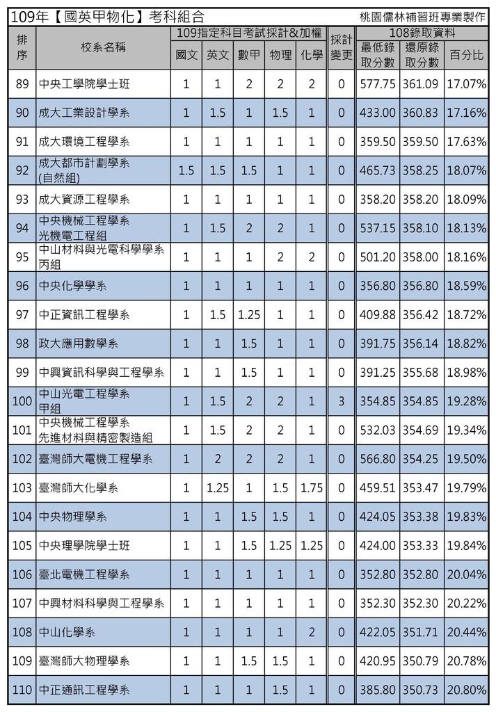 109年【國英甲物化】考科組合 (5).jpg