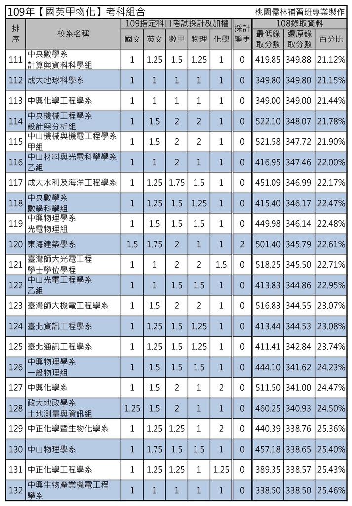 109年【國英甲物化】考科組合 (6).jpg