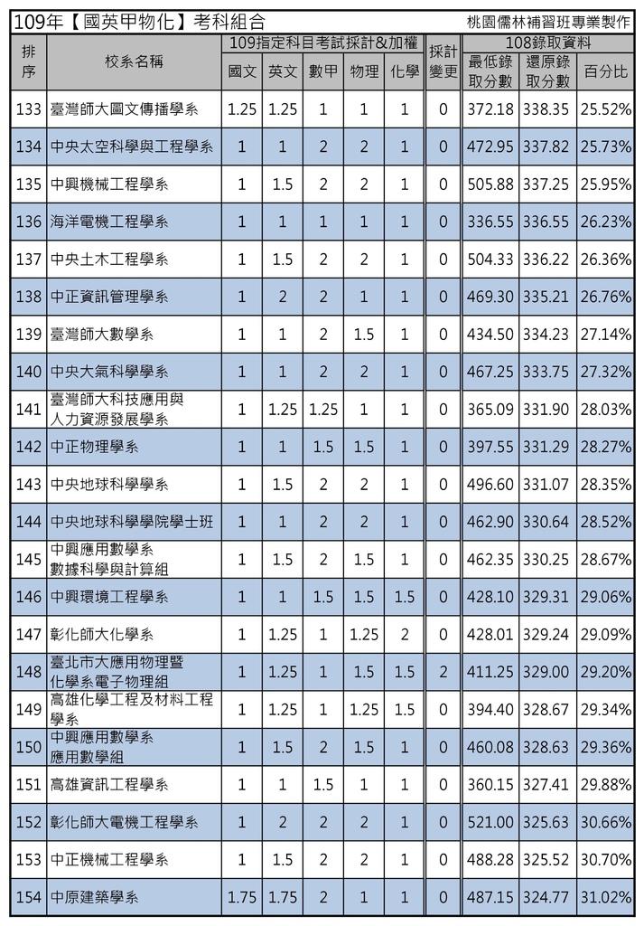 109年【國英甲物化】考科組合 (7).jpg