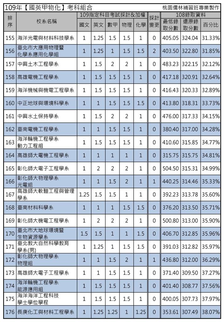 109年【國英甲物化】考科組合 (8).jpg