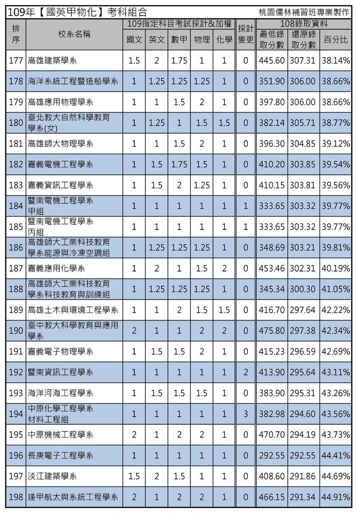 109年【國英甲物化】考科組合 (9).jpg