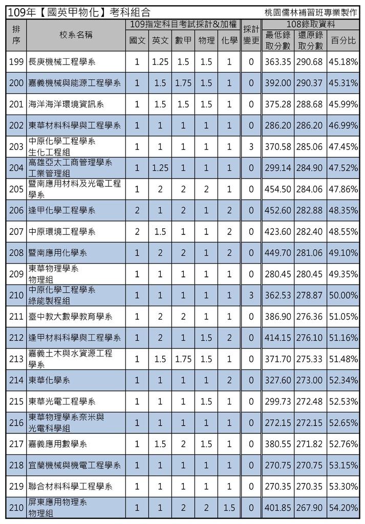 109年【國英甲物化】考科組合 (10).jpg