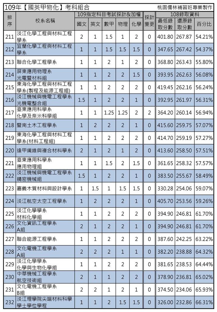 109年【國英甲物化】考科組合 (11).jpg