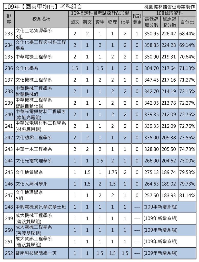 109年【國英甲物化】考科組合 (12).jpg