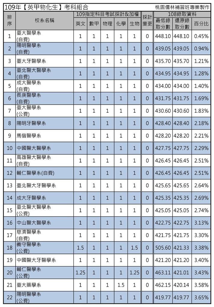 109年【英甲物化生】考科組合 (1).jpg