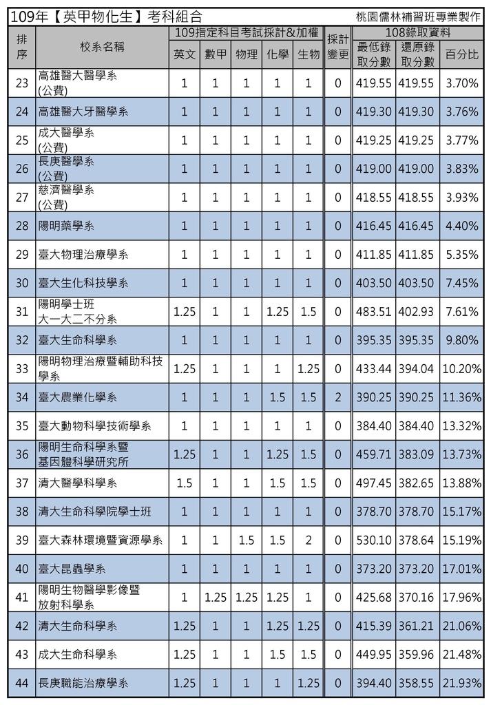 109年【英甲物化生】考科組合 (2).jpg