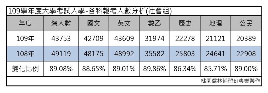109學年度大學考試分發-各科報考人數分析(社會組).jpg