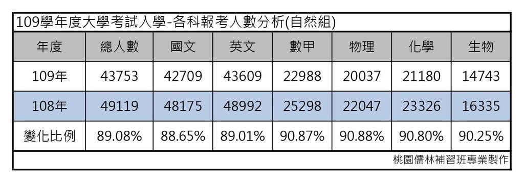 109學年度大學考試分發-各科報考人數分析(自然組).jpg