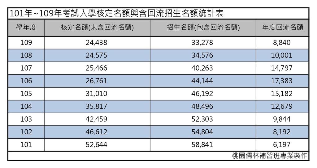 101年~109年考試入學核定名額與含回流招生名額統計表.jpg