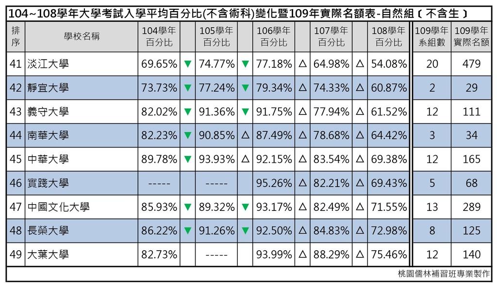 109志願選填-104~108年大學考試入學平均百分比變化表_自然組(不含生) (5).jpg