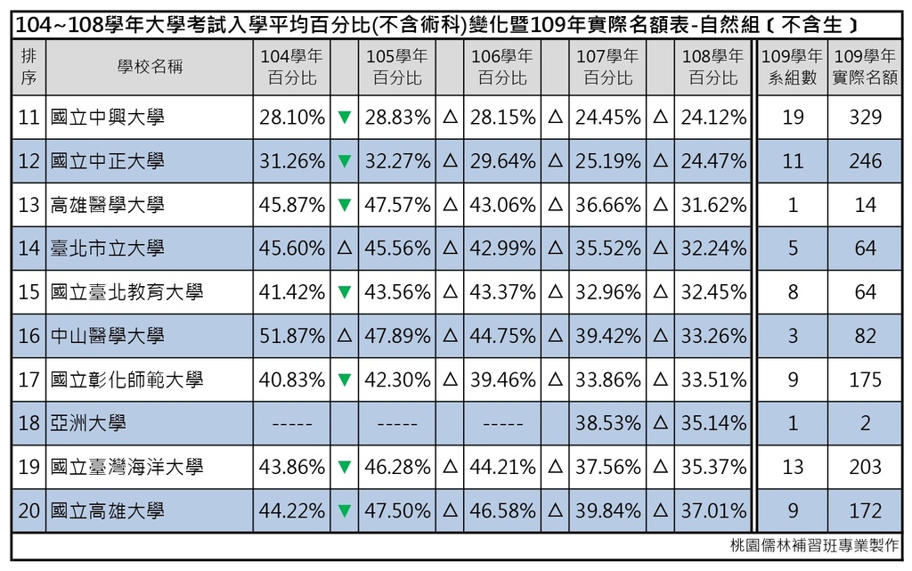 109志願選填-104~108年大學考試入學平均百分比變化表_自然組(不含生) (2).jpg