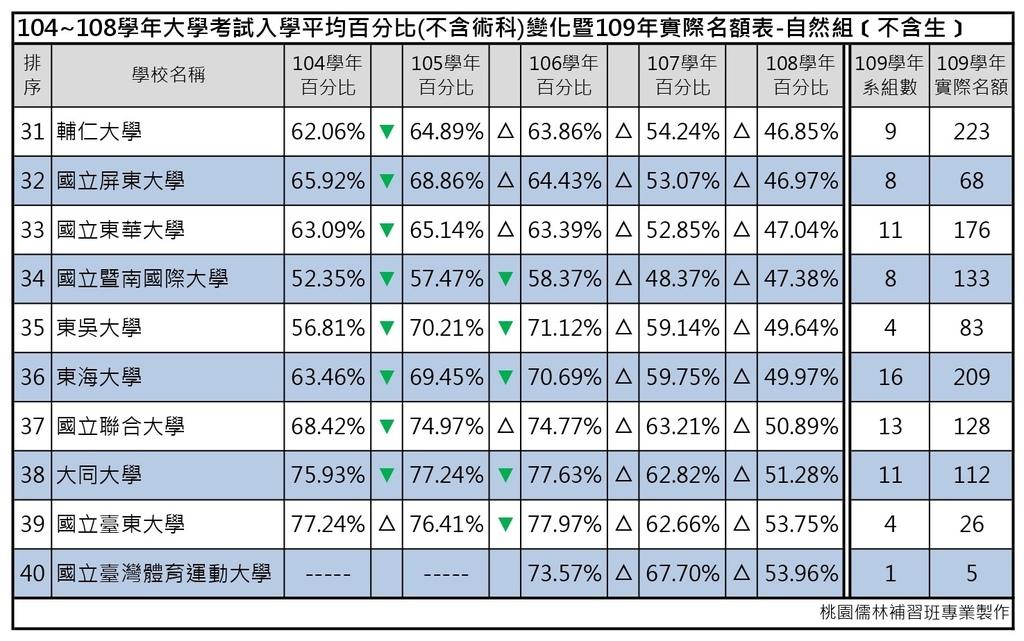 109志願選填-104~108年大學考試入學平均百分比變化表_自然組(不含生) (4).jpg